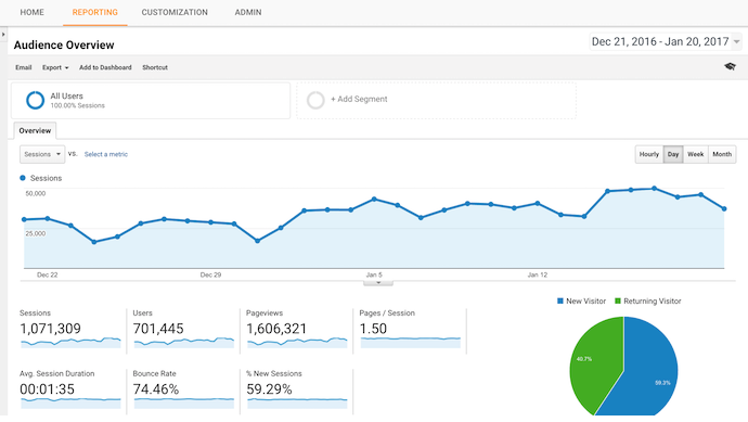 Google analytics - source: https://neilpatel.com/blog/how-to-get-actionable-data-from-google-analytics-in-10-minutes/