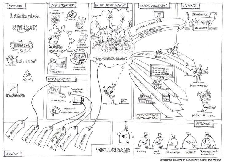 Source: https://i.pinimg.com/736x/e1/dc/e3/e1dce38ac135bbf93232a7d71cc89834–business-architecture-design-thinking.jpg
